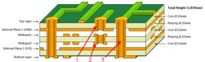 Exemplo de placa multilayer